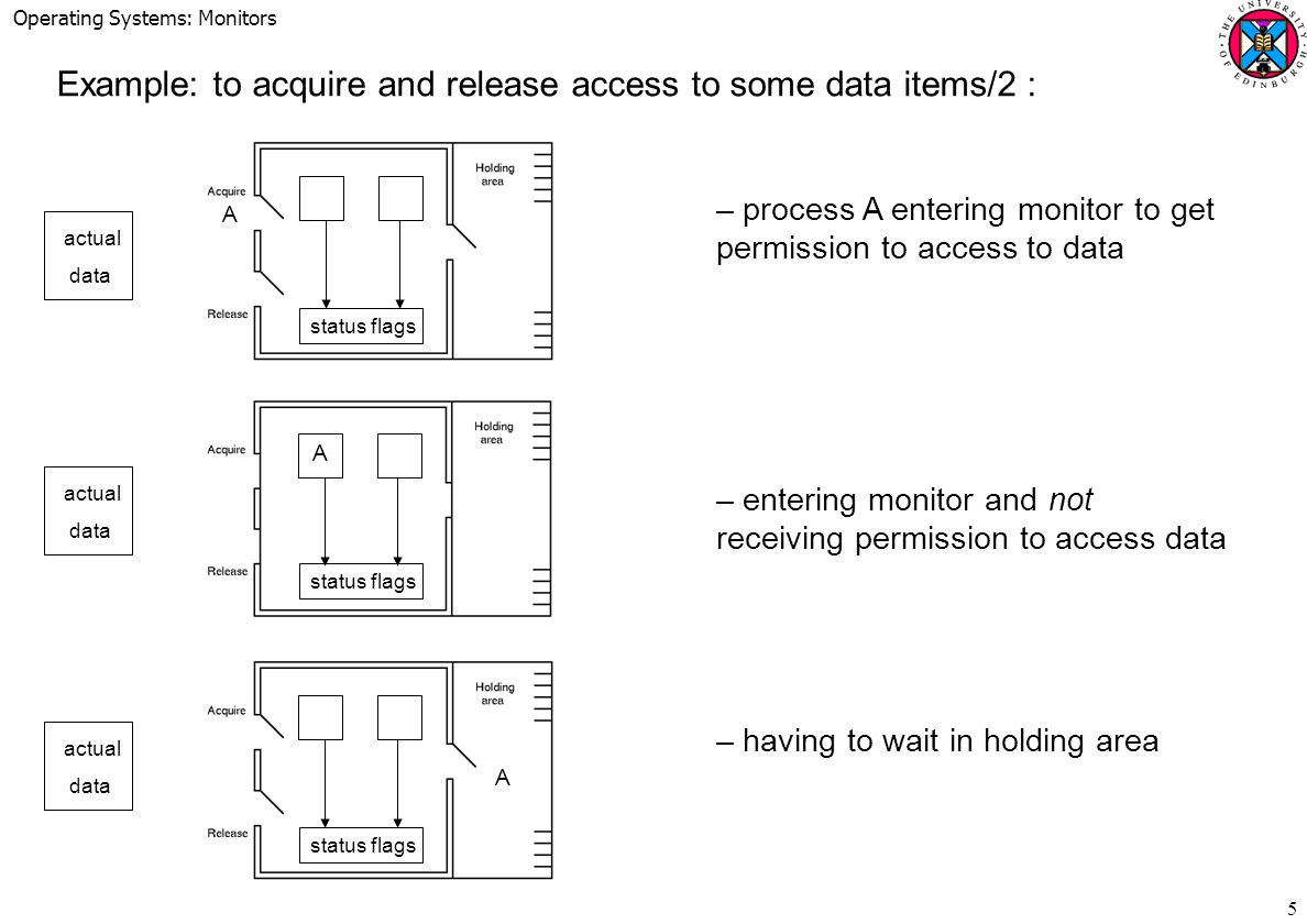 Operating Systems: Monitors 6 –process B entering monitor to release access to data –process B releasing access to data –process B entering holding area whilst process A re-enters monitor to get access permission to data status flags actual data actual data actual data B B A A B status flags A B A