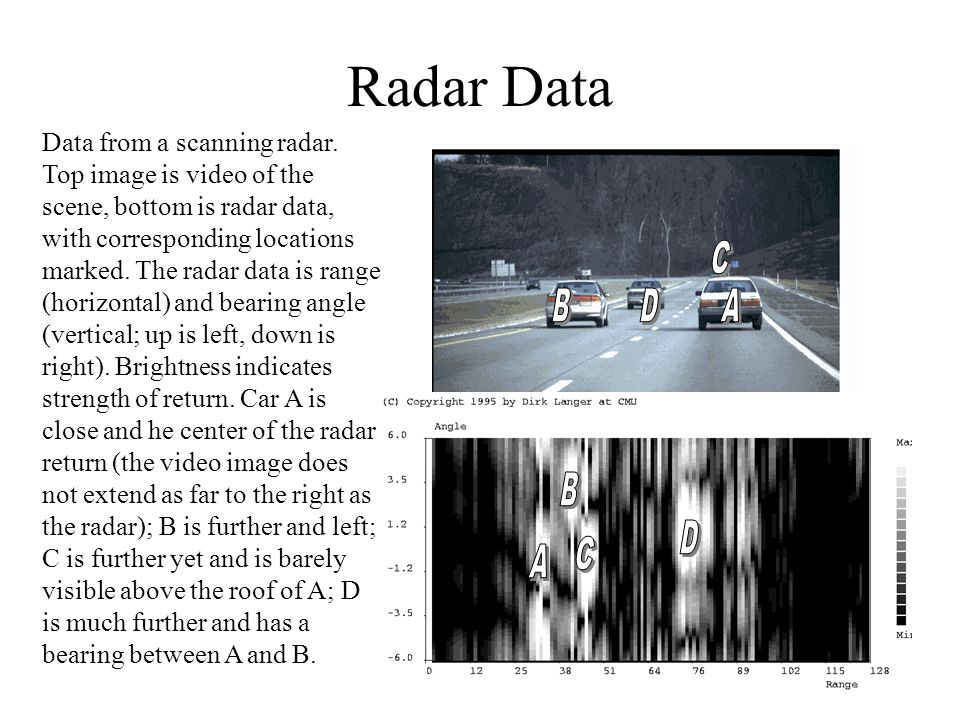 Radar Data Data from a scanning radar. Top image is video of the scene, bottom is radar data, with corresponding locations marked. The radar data is r