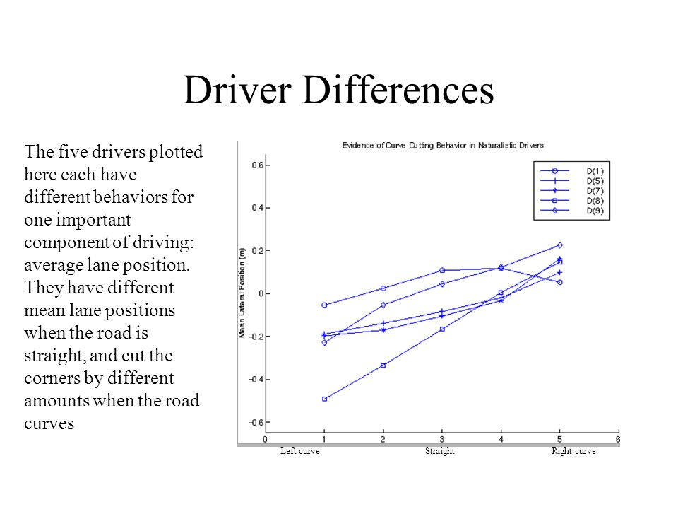 Driver Differences The five drivers plotted here each have different behaviors for one important component of driving: average lane position. They hav