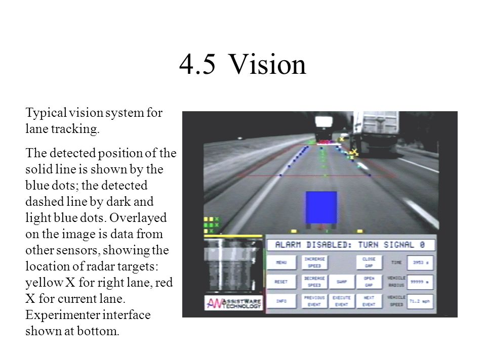 4.5Vision Typical vision system for lane tracking. The detected position of the solid line is shown by the blue dots; the detected dashed line by dark