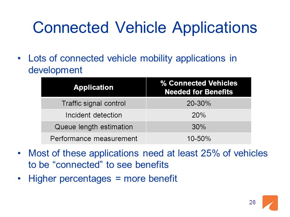 Connected Vehicle Applications Lots of connected vehicle mobility applications in development Most of these applications need at least 25% of vehicles
