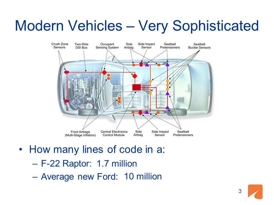 Modern Vehicles – Very Sophisticated How many lines of code in a: –F-22 Raptor: –Average new Ford: 3 1.7 million 10 million