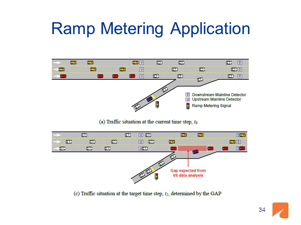 Ramp Metering Application 34