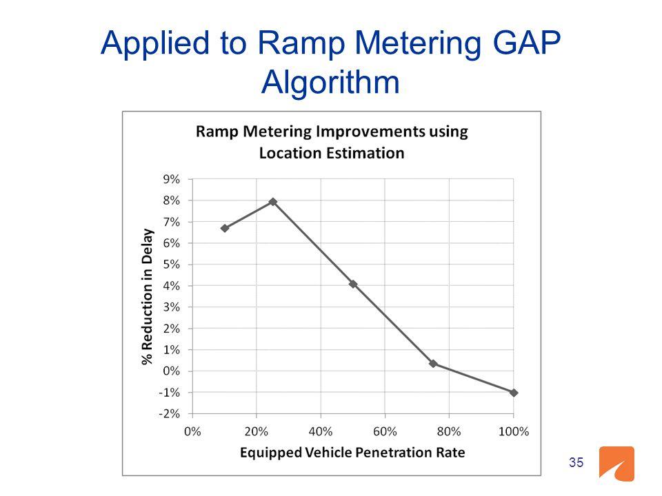 Applied to Ramp Metering GAP Algorithm 35
