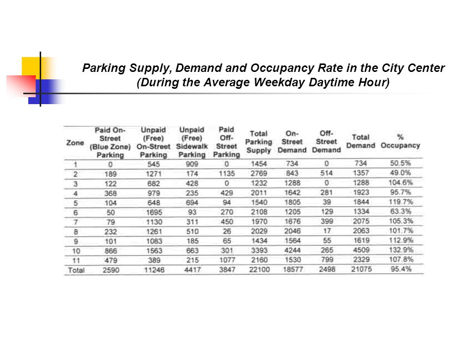 Parking Supply, Demand and Occupancy Rate in the City Center (During the Average Weekday Daytime Hour)