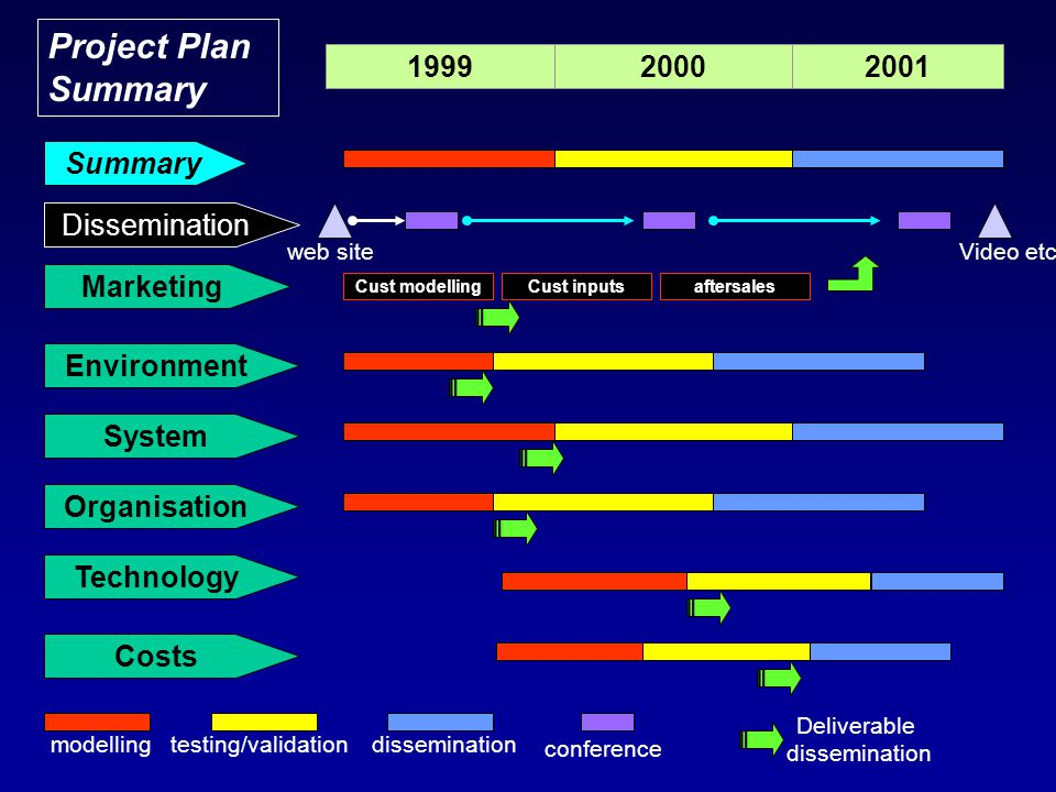 Marketing Environment System Organisation Technology Costs Dissemination Summary 199920002001 modellingtesting/validationdissemination conference web siteVideo etc Cust modellingCust inputsaftersales Deliverable dissemination Project Plan Summary