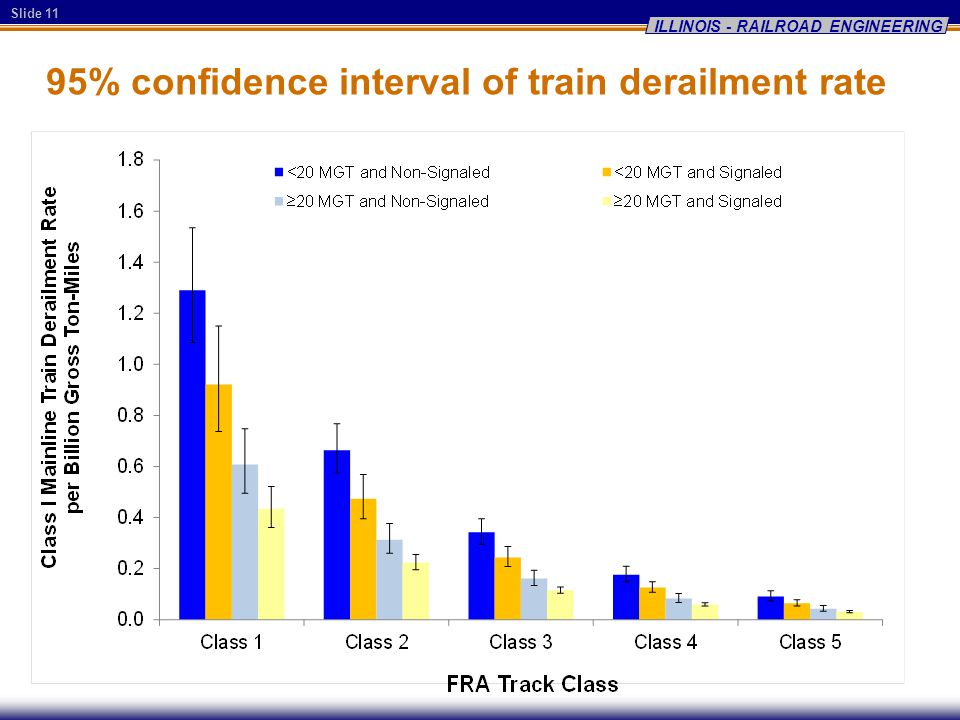 Slide 11 ILLINOIS - RAILROAD ENGINEERING 95% confidence interval of train derailment rate