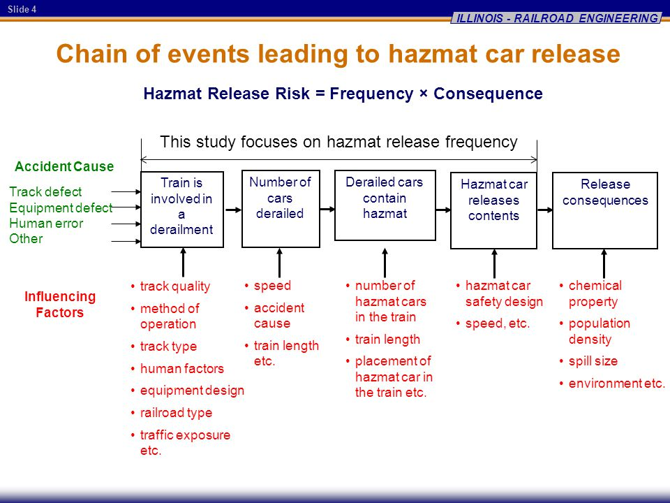 Slide 4 ILLINOIS - RAILROAD ENGINEERING Chain of events leading to hazmat car release Hazmat Release Risk = Frequency × Consequence Number of cars derailed speed accident cause train length etc.