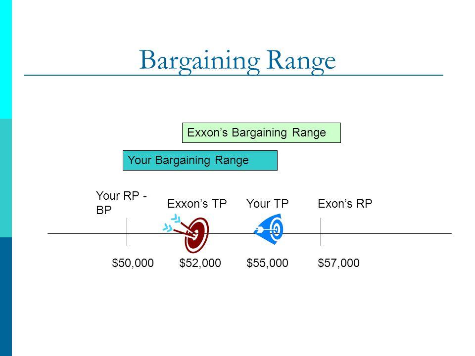 Bargaining Range Your RP - BP $50,000 Your TP $55,000 Exxons TP $52,000 Exons RP $57,000 Your Bargaining Range Exxons Bargaining Range