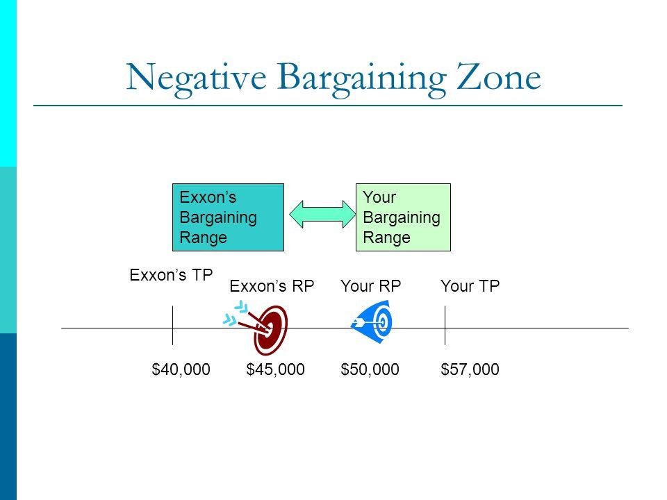 Negative Bargaining Zone Exxons TP $40,000 Your RP $50,000 Exxons RP $45,000 Your TP $57,000 Exxons Bargaining Range Your Bargaining Range