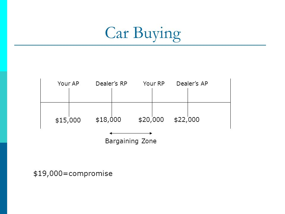 Car Buying Your APDealers RPYour RPDealers AP $15,000 $18,000$20,000$22,000 Bargaining Zone $19,000=compromise