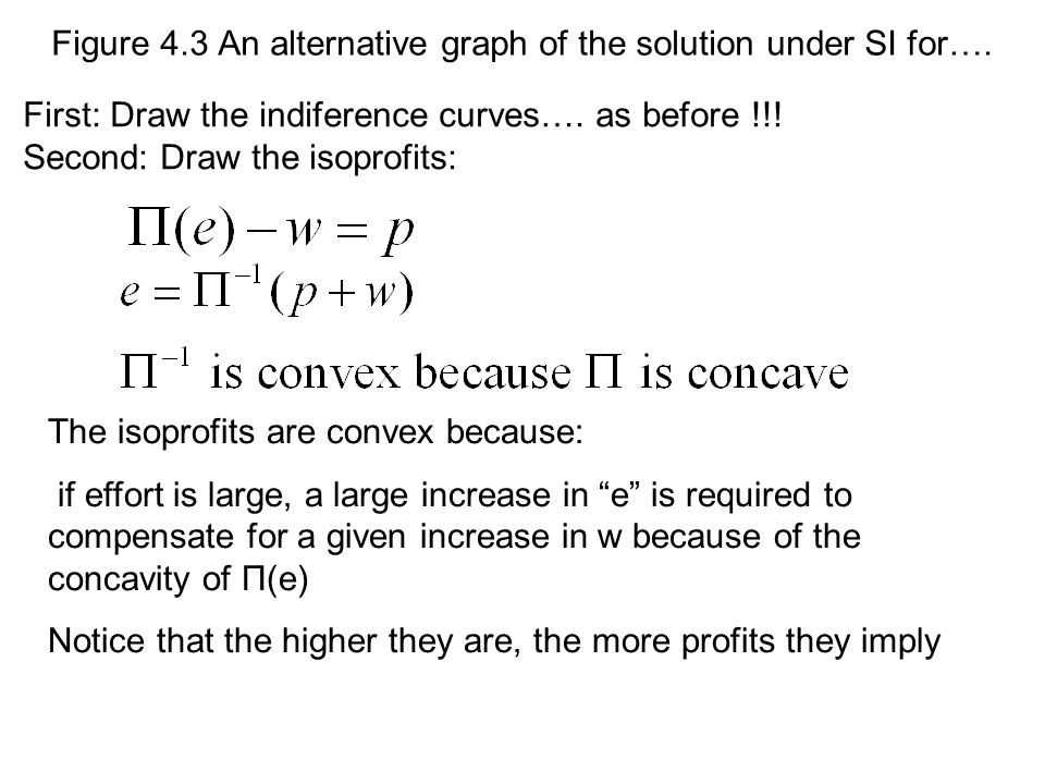 Figure 4.3 An alternative graph of the solution under SI for….