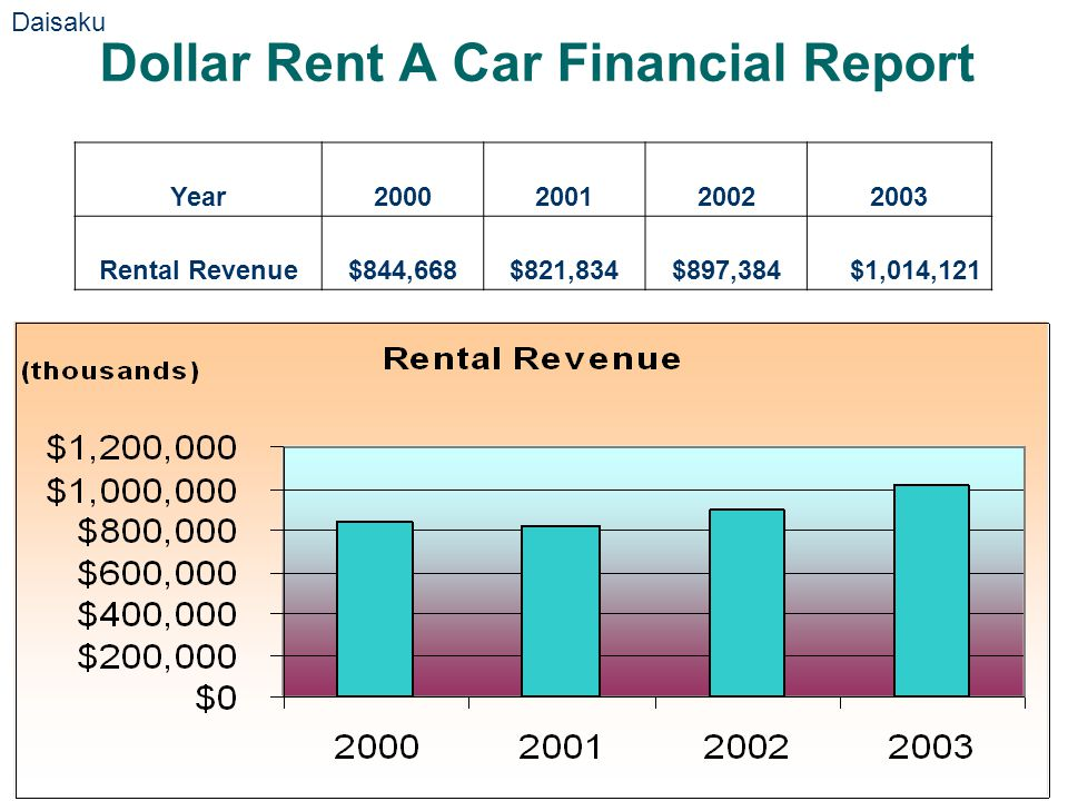 Dollar Rent A Car Financial Report Year2000200120022003 Rental Revenue$844,668$821,834$897,384$1,014,121 Daisaku