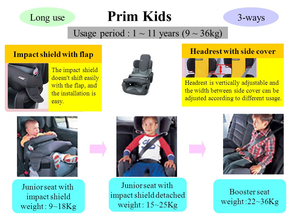 Prim Kids Usage period : 1 ~ 11 years (9 ~ 36kg) Junior seat with impact shield weight : 9~18Kg Junior seat with impact shield detached weight : 15~25Kg Booster seat weight :22~36Kg Long use3-ways Impact shield with flap The impact shield doesn t shift easily with the flap, and the installation is easy.