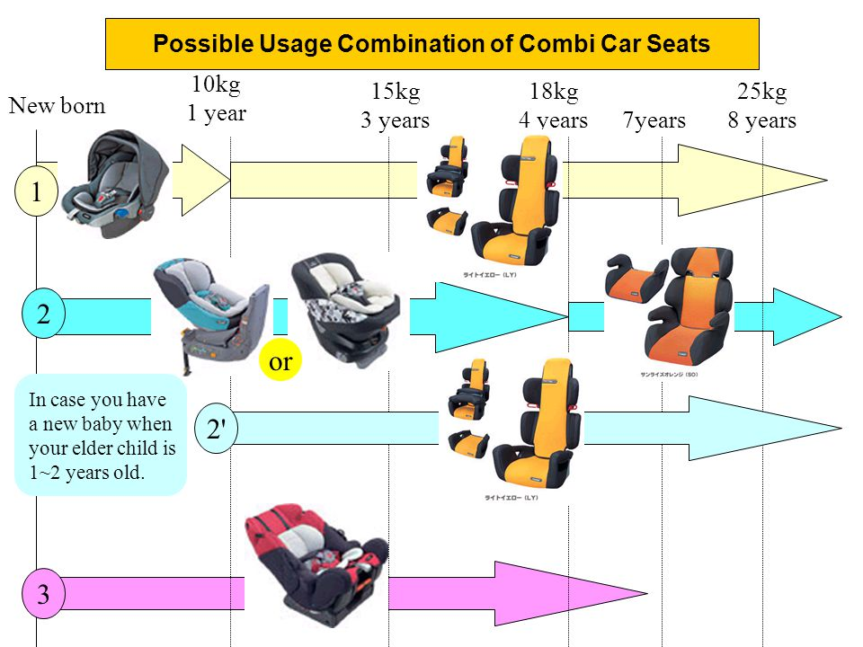 New born 10kg 1 year 15kg 3 years 18kg 4 years 25kg 8 years Possible Usage Combination of Combi Car Seats 7years 1 2 2 or 3 In case you have a new baby when your elder child is 1~2 years old.