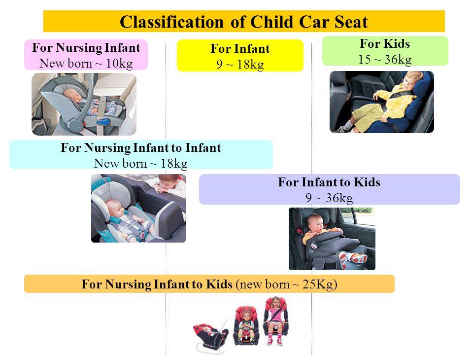 Classification of Child Car Seat For Nursing Infant New born ~ 10kg For Infant 9 ~ 18kg For Kids 15 ~ 36kg For Nursing Infant to Infant New born ~ 18kg For Infant to Kids 9 ~ 36kg For Nursing Infant to Kids (new born ~ 25Kg)