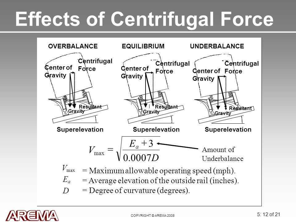 5: 12 of 21 COPYRIGHT © AREMA 2008 Effects of Centrifugal Force UNDERBALANCE Superelevation Centrifugal Force Gravity Resultant Center of Gravity EQUI