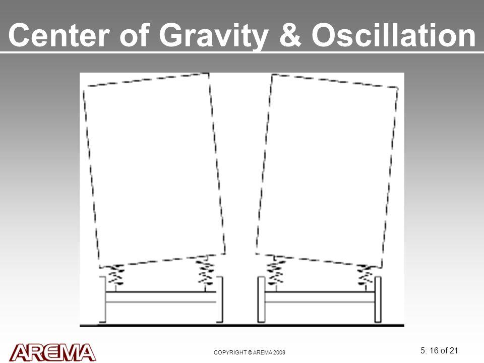 5: 16 of 21 COPYRIGHT © AREMA 2008 Center of Gravity & Oscillation