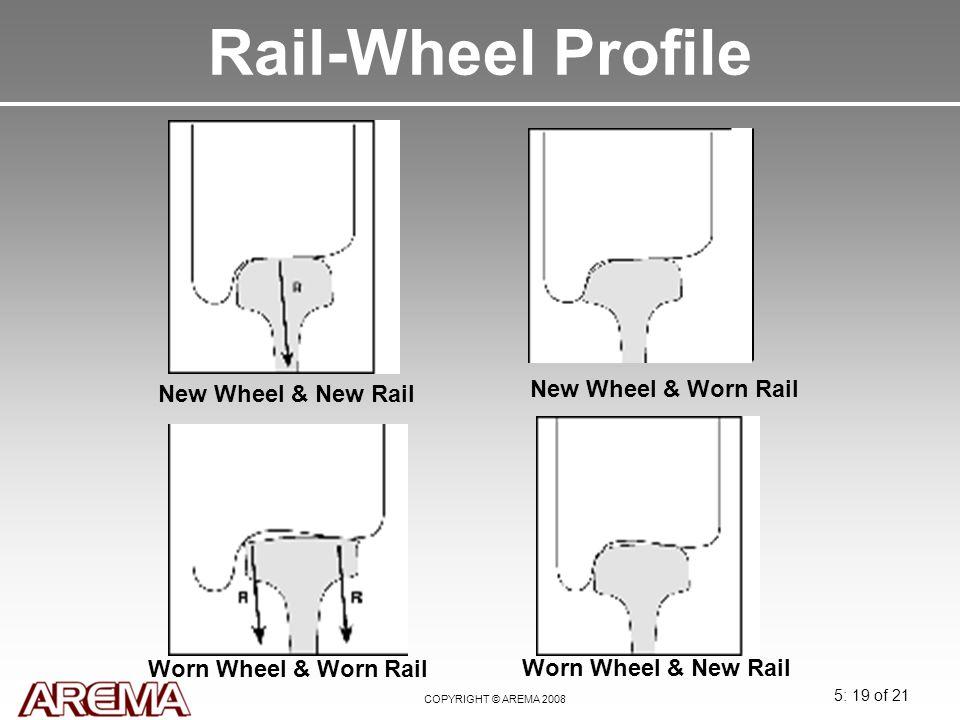 5: 19 of 21 COPYRIGHT © AREMA 2008 Rail-Wheel Profile New Wheel & New Rail New Wheel & Worn Rail Worn Wheel & Worn Rail Worn Wheel & New Rail