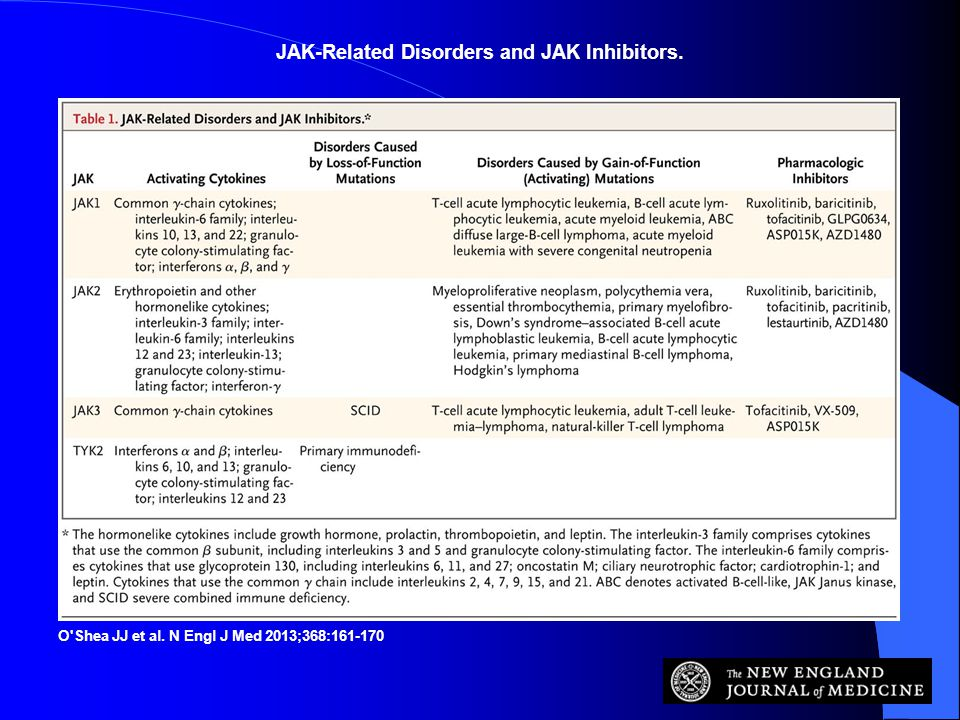 JAK-Related Disorders and JAK Inhibitors. O'Shea JJ et al. N Engl J Med 2013;368:161-170