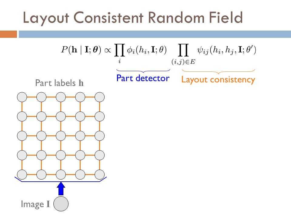 Layout Consistent Random Field Part labels h Layout consistency Image I Part detector