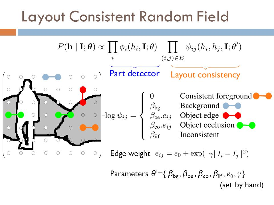 Layout Consistent Random Field Parameters θ = { β bg, β oe, β co, β iif, e 0, γ } (set by hand) Layout consistency Part detector Edge weight