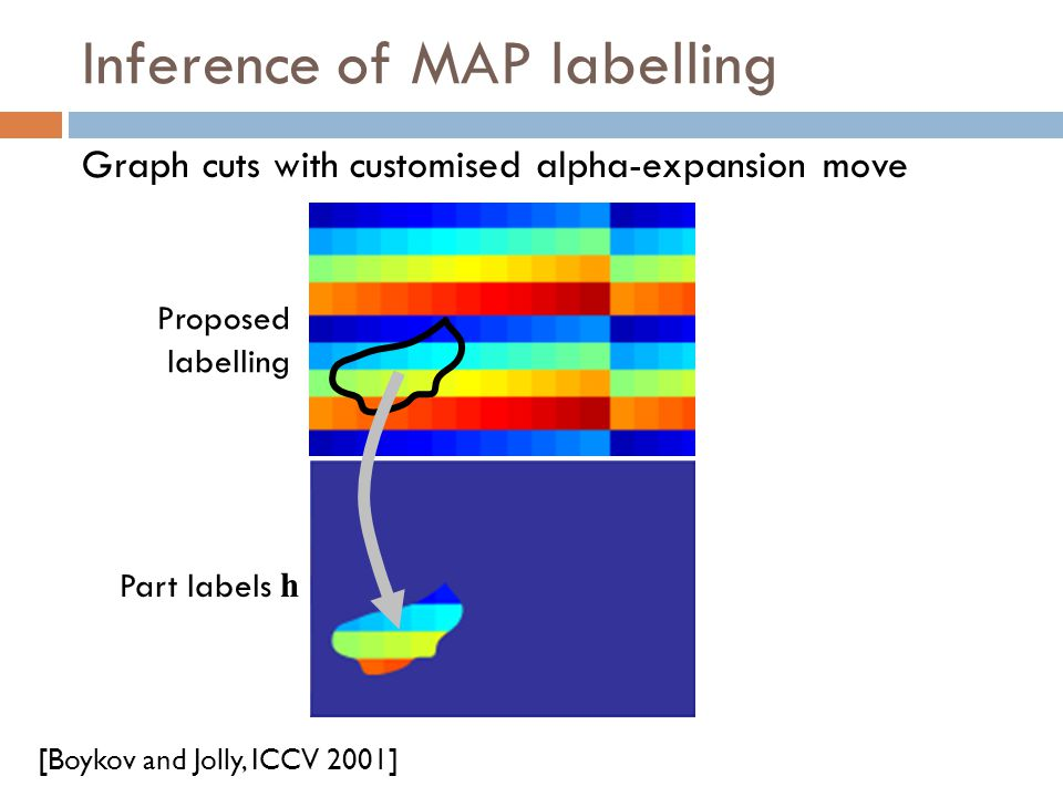 Proposed labelling Inference of MAP labelling Graph cuts with customised alpha-expansion move [Boykov and Jolly, ICCV 2001] Part labels h