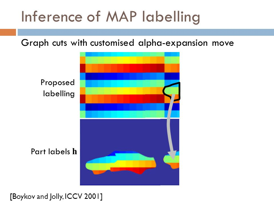 Inference of MAP labelling [Boykov and Jolly, ICCV 2001] Graph cuts with customised alpha-expansion move Proposed labelling Part labels h