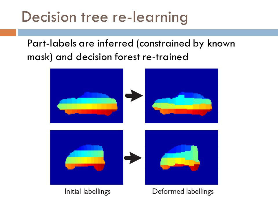 Decision tree re-learning Part-labels are inferred (constrained by known mask) and decision forest re-trained