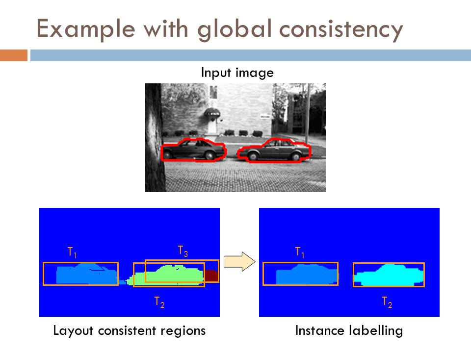 Example with global consistency Input image Layout consistent regionsInstance labelling T1T1 T2T2 T3T3 T1T1 T2T2
