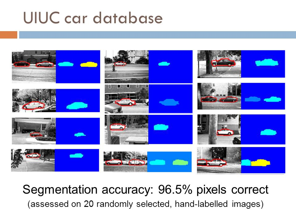 UIUC car database Segmentation accuracy: 96.5% pixels correct (assessed on 20 randomly selected, hand-labelled images)