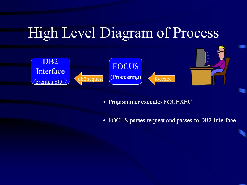 High Level Diagram of Process FOCUS (Processing) DB2 Interface (creates SQL) db2 requestfocexec Programmer executes FOCEXEC FOCUS parses request and p