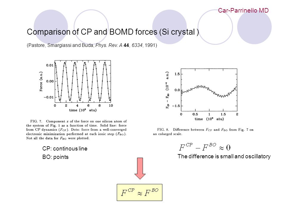 Car-Parrinello MD Comparison of CP and BOMD forces (Si crystal ) (Pastore, Smargiassi and Buda, Phys. Rev. A 44, 6334, 1991) CP: continous line BO: po