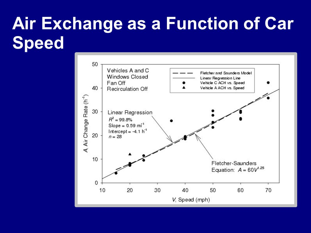 Air Exchange as a Function of Car Speed