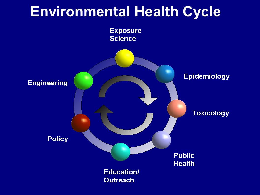 Environmental Health Cycle