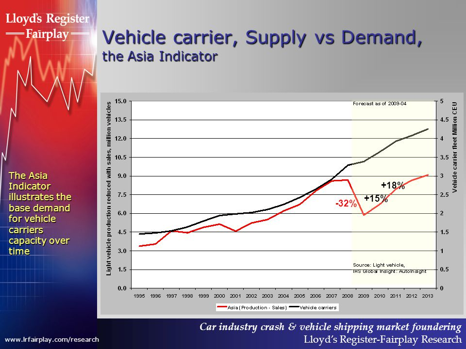 Car industry crash & vehicle shipping market foundering Lloyds Register-Fairplay Research www.lrfairplay.com/research Vehicle carrier, Supply vs Demand, the Asia Indicator -32% +15% +18% The Asia Indicator illustrates the base demand for vehicle carriers capacity over time