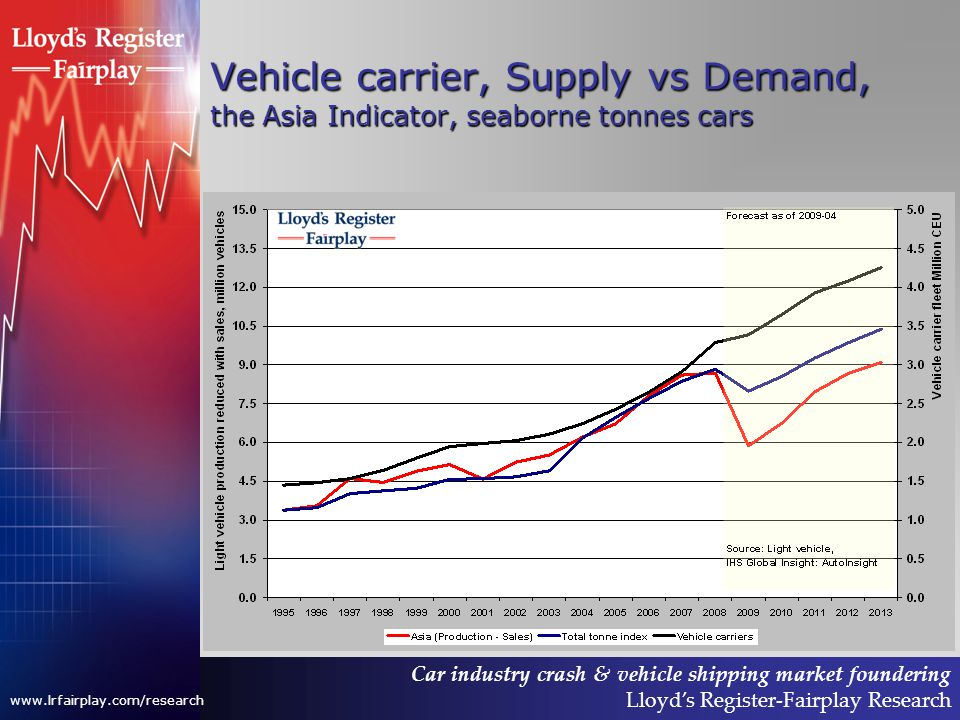 Car industry crash & vehicle shipping market foundering Lloyds Register-Fairplay Research www.lrfairplay.com/research Vehicle carrier, Supply vs Demand, the Asia Indicator, seaborne tonnes cars