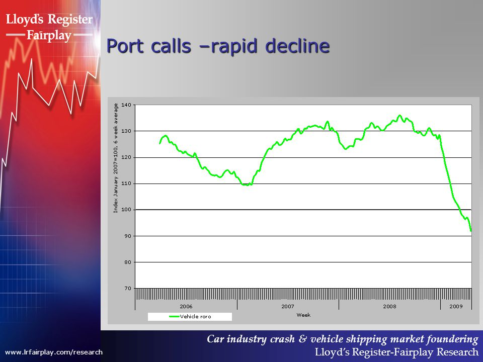 Car industry crash & vehicle shipping market foundering Lloyds Register-Fairplay Research www.lrfairplay.com/research Port calls –rapid decline