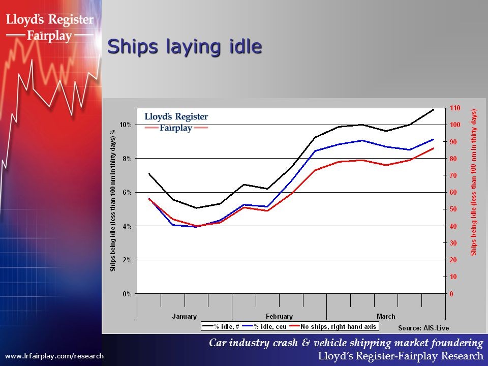 Car industry crash & vehicle shipping market foundering Lloyds Register-Fairplay Research www.lrfairplay.com/research Ships laying idle