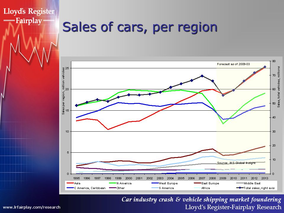 Car industry crash & vehicle shipping market foundering Lloyds Register-Fairplay Research www.lrfairplay.com/research Sales of cars, per region