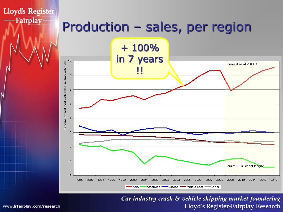 Car industry crash & vehicle shipping market foundering Lloyds Register-Fairplay Research www.lrfairplay.com/research Production – sales, per region + 100% in 7 years !!