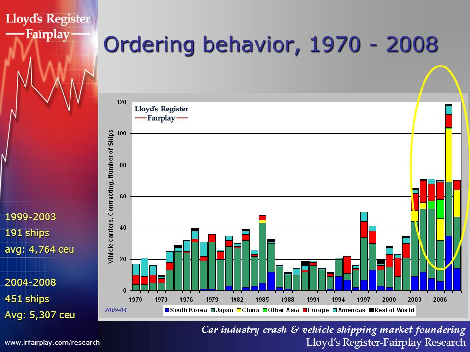 Car industry crash & vehicle shipping market foundering Lloyds Register-Fairplay Research www.lrfairplay.com/research Ordering behavior, 1970 - 2008 1999-2003 191 ships avg: 4,764 ceu 2004-2008 451 ships Avg: 5,307 ceu