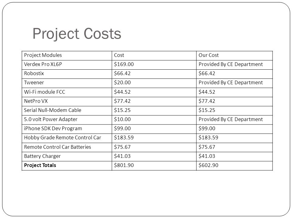 Project Costs Project ModulesCostOur Cost Verdex Pro XL6P$169.00Provided By CE Department Robostix$66.42 Tweener$20.00Provided By CE Department Wi-Fi module FCC$44.52 NetPro VX$77.42 Serial Null-Modem Cable$15.25 5.0 volt Power Adapter$10.00Provided By CE Department iPhone SDK Dev Program$99.00 Hobby Grade Remote Control Car$183.59 Remote Control Car Batteries$75.67 Battery Charger$41.03 Project Totals$801.90$602.90
