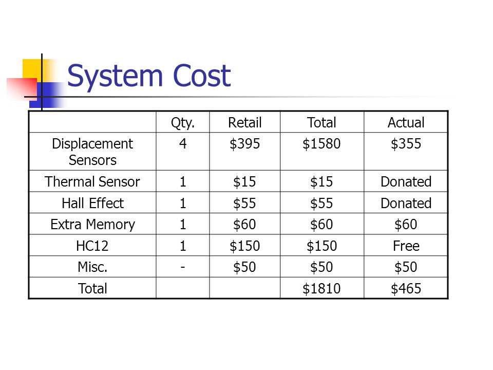 System Cost Qty.RetailTotalActual Displacement Sensors 4$395$1580$355 Thermal Sensor1$15 Donated Hall Effect1$55 Donated Extra Memory1$60 HC121$150 Free Misc.-$50 Total$1810$465