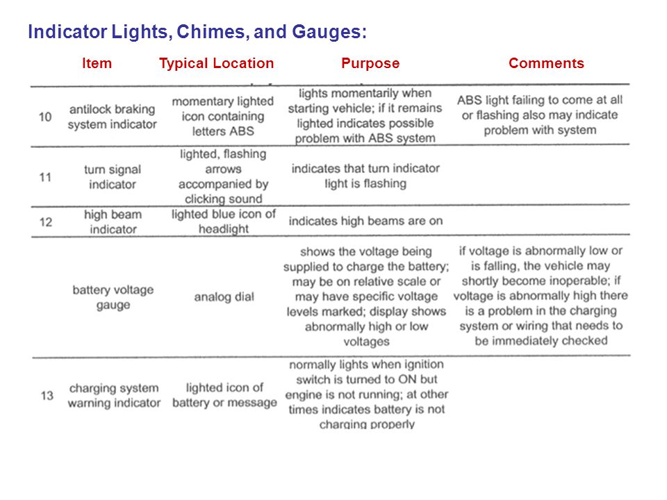 Indicator Lights, Chimes, and Gauges: Item Typical Location Purpose Comments