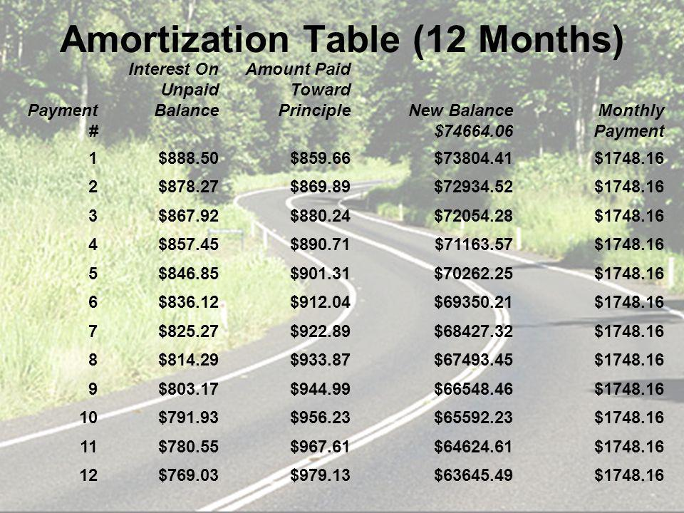 Amortization Table (12 Months) Payment # Interest On Unpaid Balance Amount Paid Toward PrincipleNew Balance $74664.06 Monthly Payment 1$888.50$859.66$73804.41$1748.16 2$878.27$869.89$72934.52$1748.16 3$867.92$880.24$72054.28$1748.16 4$857.45$890.71$71163.57$1748.16 5$846.85$901.31$70262.25$1748.16 6$836.12$912.04$69350.21$1748.16 7$825.27$922.89$68427.32$1748.16 8$814.29$933.87$67493.45$1748.16 9$803.17$944.99$66548.46$1748.16 10$791.93$956.23$65592.23$1748.16 11$780.55$967.61$64624.61$1748.16 12$769.03$979.13$63645.49$1748.16