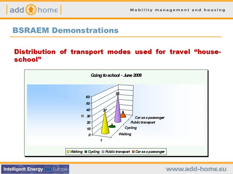 BSRAEM Demonstrations Distribution of transport modes used for travel house- school