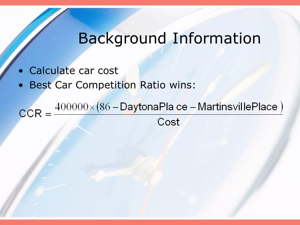 Background Information Calculate car cost Best Car Competition Ratio wins: