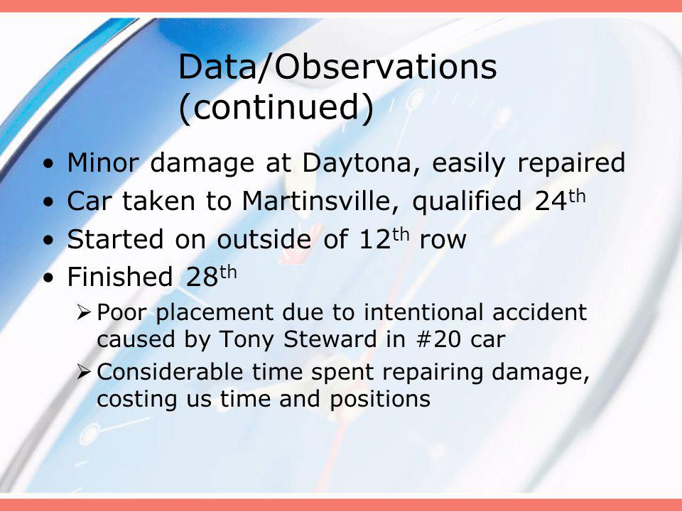 Data/Observations (continued) Minor damage at Daytona, easily repaired Car taken to Martinsville, qualified 24 th Started on outside of 12 th row Finished 28 th Poor placement due to intentional accident caused by Tony Steward in #20 car Considerable time spent repairing damage, costing us time and positions