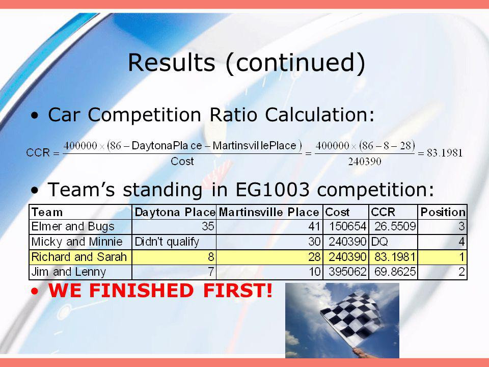 Results (continued) Car Competition Ratio Calculation: Teams standing in EG1003 competition: WE FINISHED FIRST!
